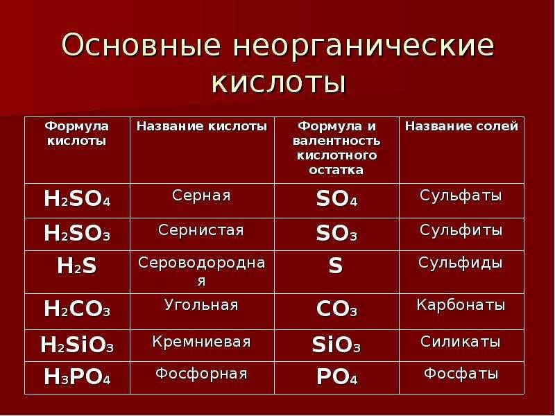 Основные неорганические кислоты