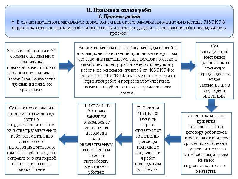 обзор практики разрешения споров по договору подряда