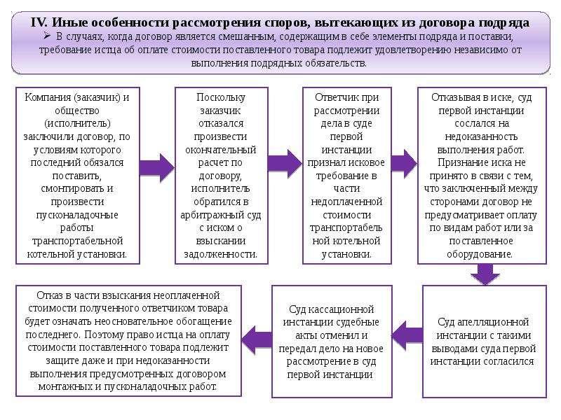 Обзор судебной практики по спорам вытекающим из договора