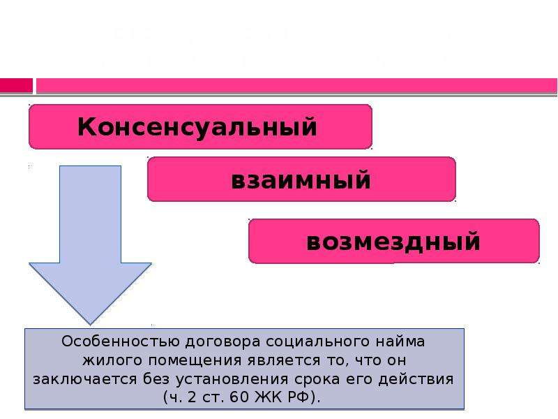 споры по договору социального найма