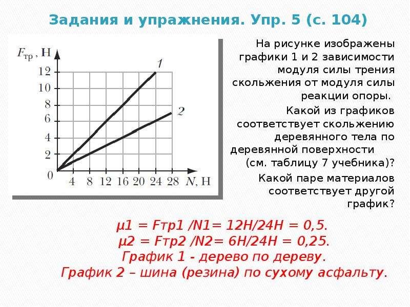 На рисунке изображены графики зависимости силы трения