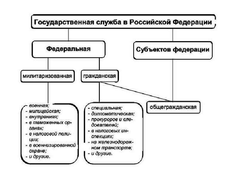 Понятие и система государственной службы в рф шпаргалка