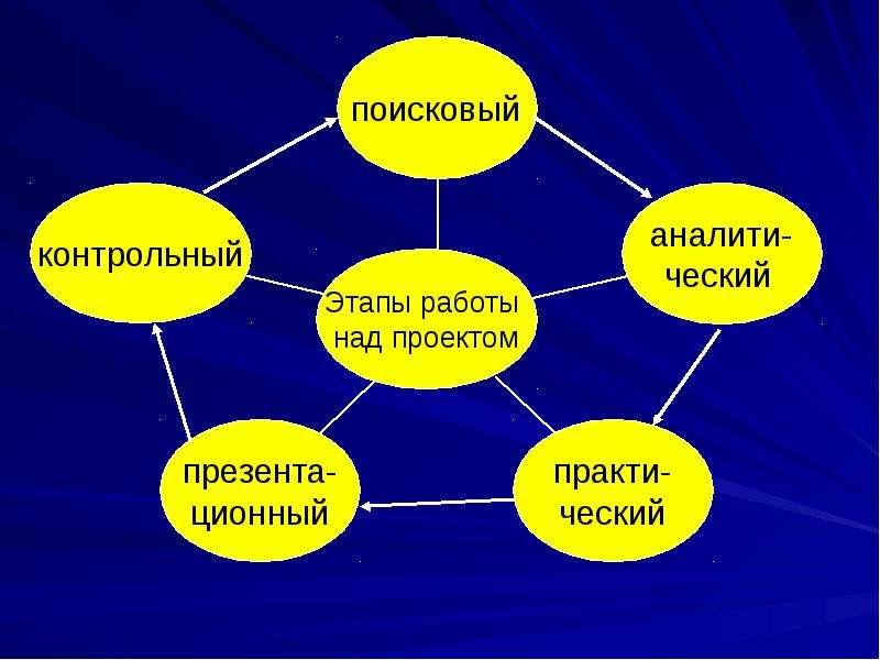 Использование технологии проектного и исследовательского обучения на уроках и во внеурочной деятельности, слайд 13