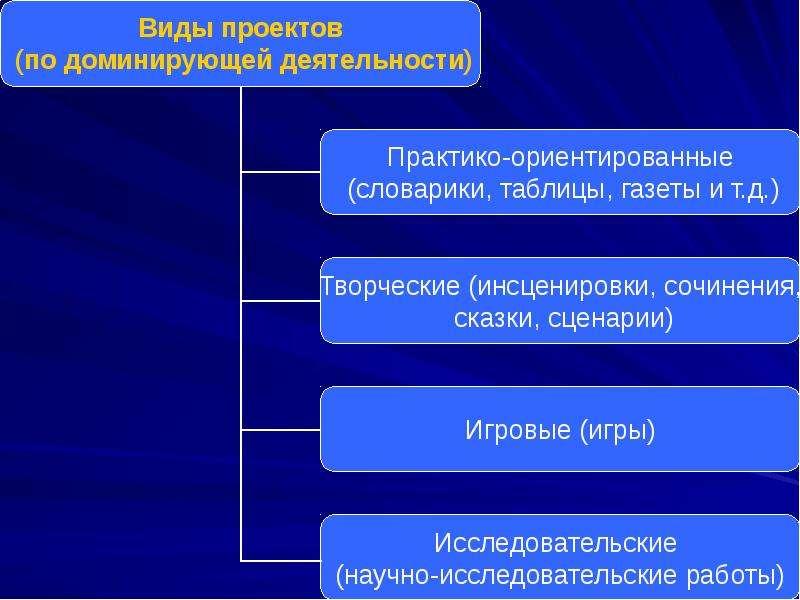 Использование технологии проектного и исследовательского обучения на уроках и во внеурочной деятельности, слайд 14