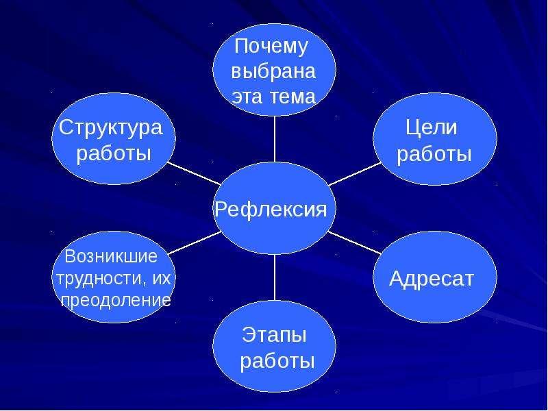 Использование технологии проектного и исследовательского обучения на уроках и во внеурочной деятельности, слайд 22