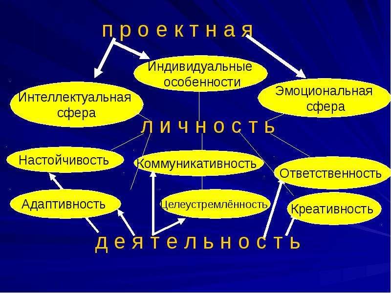 Использование технологии проектного и исследовательского обучения на уроках и во внеурочной деятельности, слайд 9