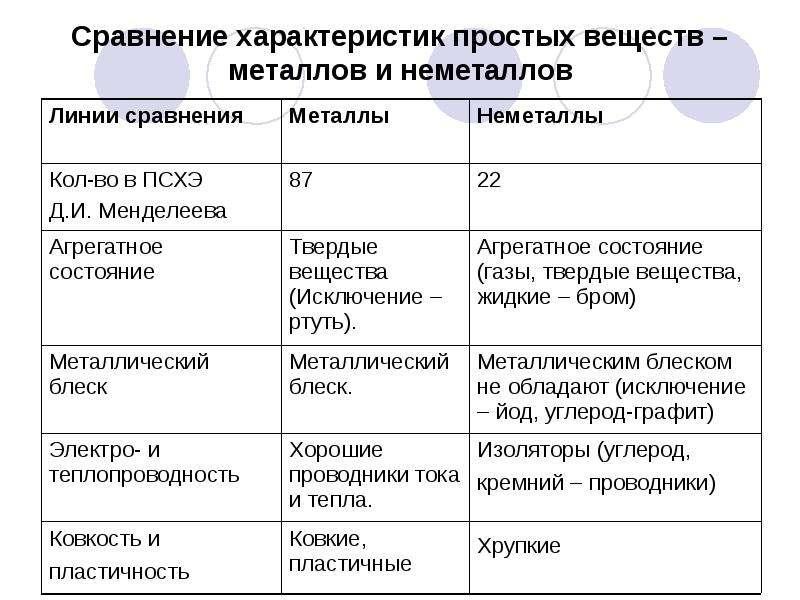 Таблица По Химии Простые Вещества Гдз