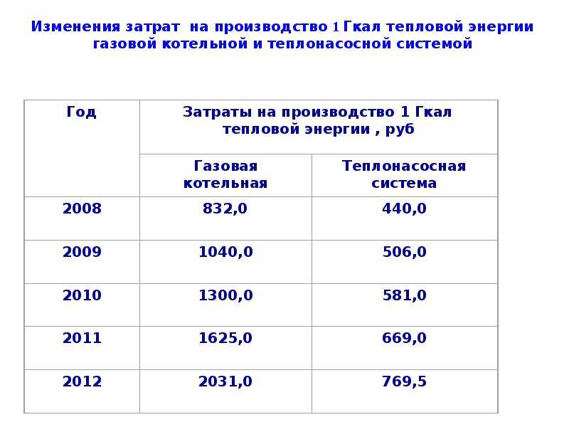 удельная стоимость строительства газовых котельных, руб./гкал