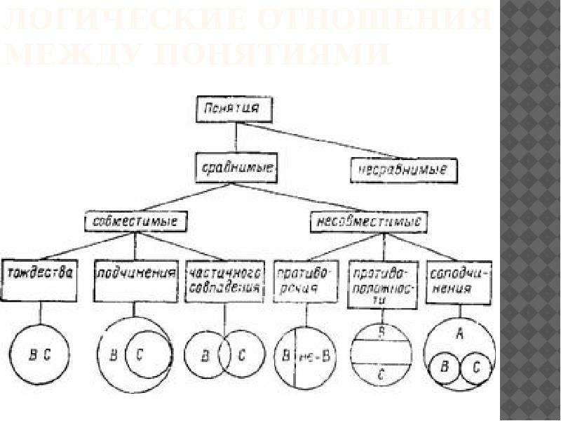 Отношения между понятиями изображаются ответ круговыми схемами