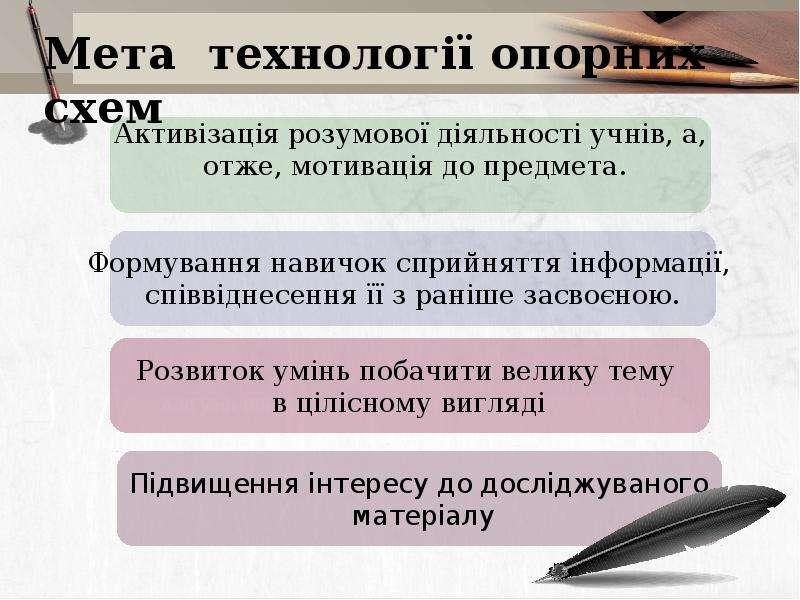Складання опорних конспект в на уроках