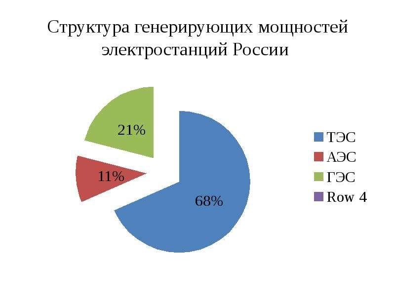 Структура генерирующих мощностей электростанций России
