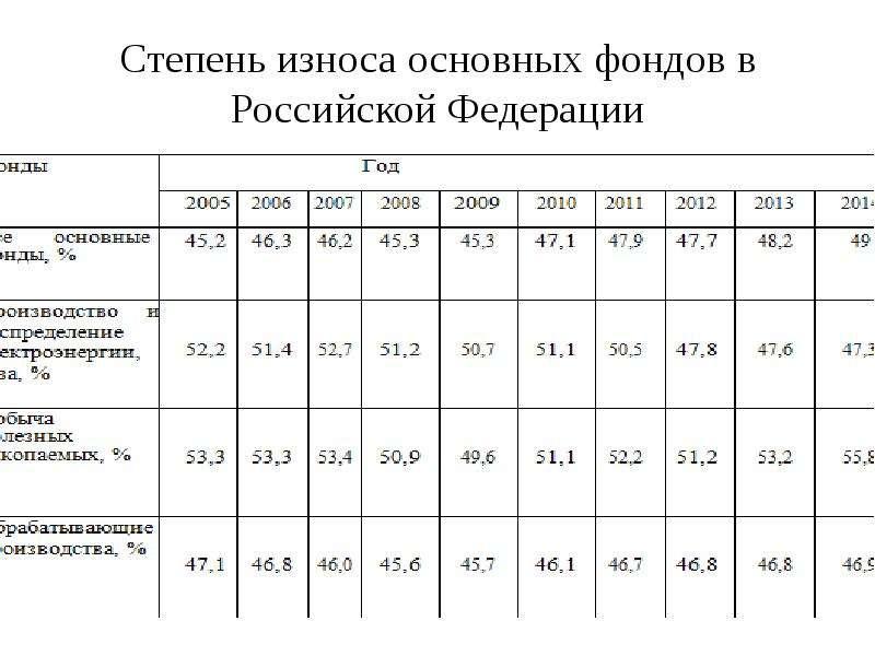 Степень износа основных фондов в Российской Федерации