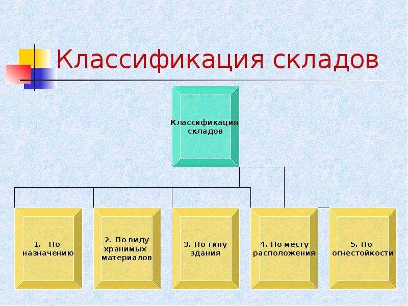 Классификация кладов.