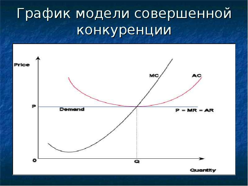 Графики рынка совершенной конкуренции