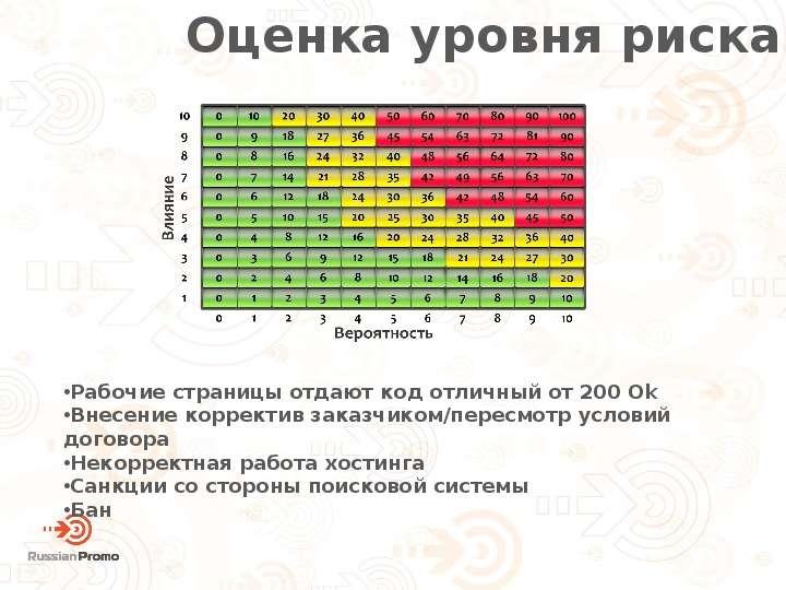Планирование и управление рисками в гонках за ТОП, слайд 20