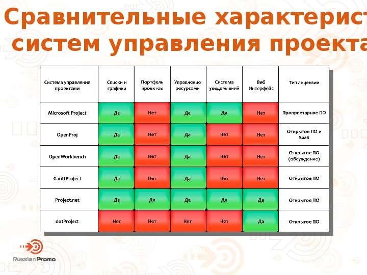 Планирование и управление рисками в гонках за ТОП, слайд 23