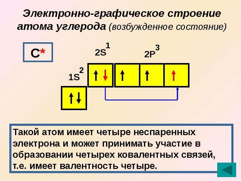 Почему в атоме углерода возможно распаривание 2s электронов