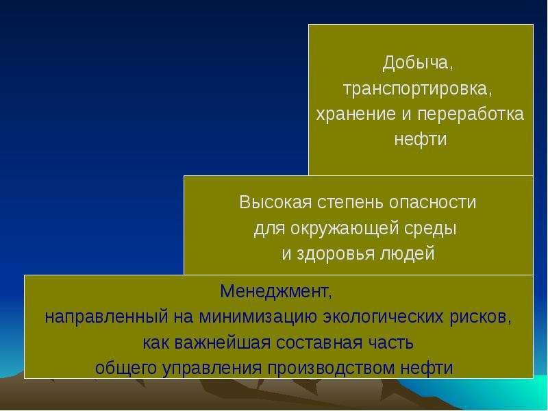 На тему Экологическая политика, рис. 3