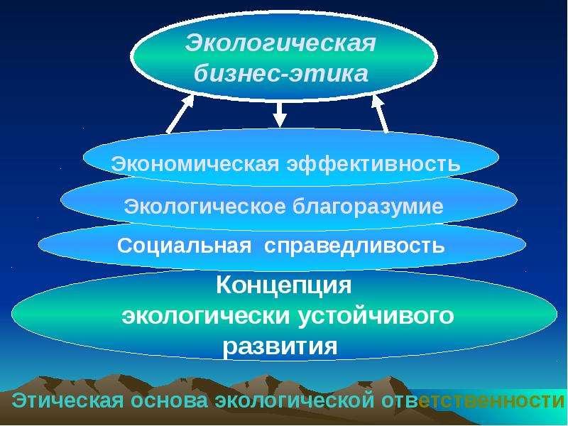 На тему Экологическая политика, рис. 23
