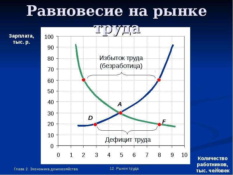 мало кто функция предложения труда решение задач производители термоодежды