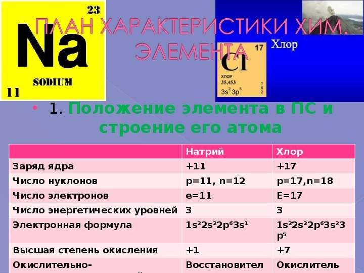 1. Положение элемента в ПС и строение его атома