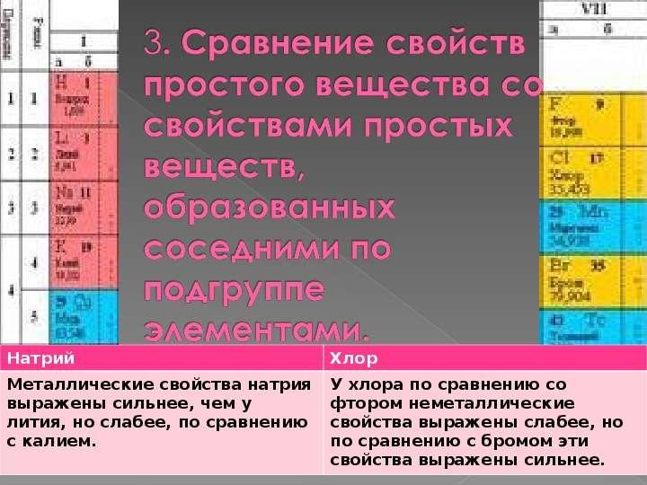 Характеристика химического элемента на основании его положения в Периодической системе Д. И. Менделеева, слайд 5