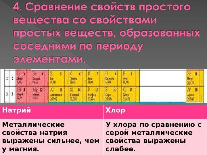 Характеристика химического элемента на основании его положения в Периодической системе Д. И. Менделеева, слайд 6
