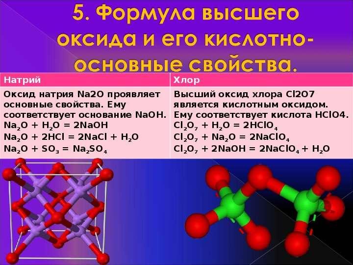 Характеристика химического элемента на основании его положения в Периодической системе Д. И. Менделеева, слайд 7