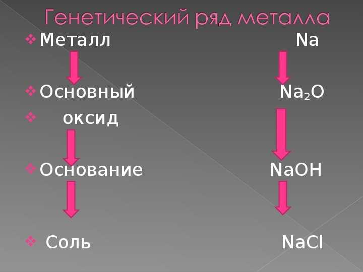 Металл Na Металл Na Основный Na2O оксид Основание NaOH Соль NaCl