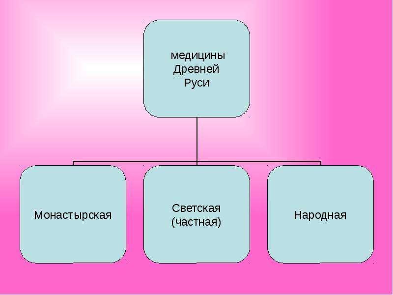 Медицина древней Руси, рис. 4