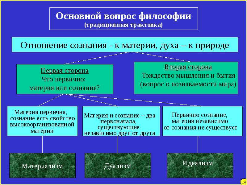 Как связаны основные вопросы философии