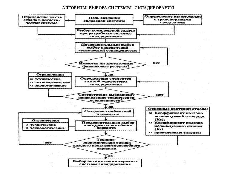 Алгоритм выбора системы складирования