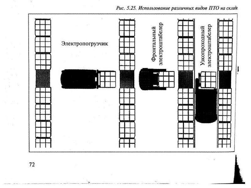 Лекция Система складирования, рис. 52
