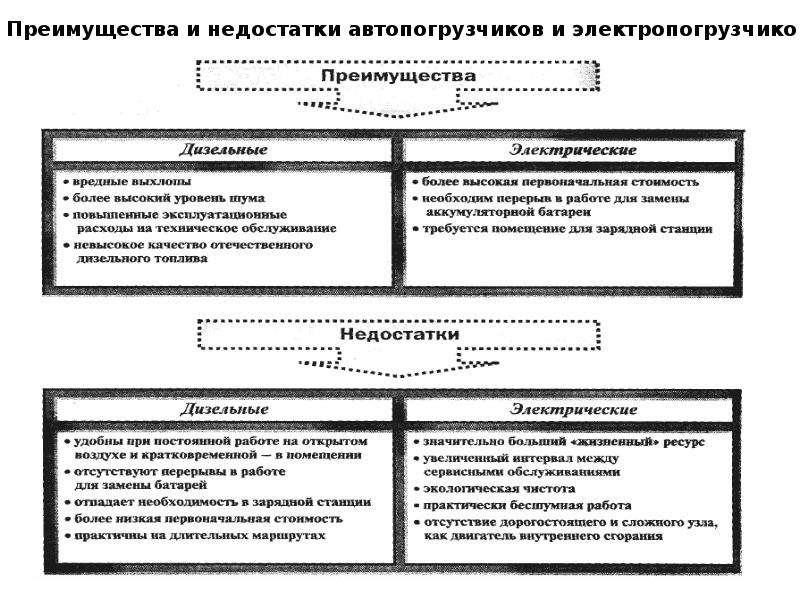 Лекция Система складирования, рис. 54