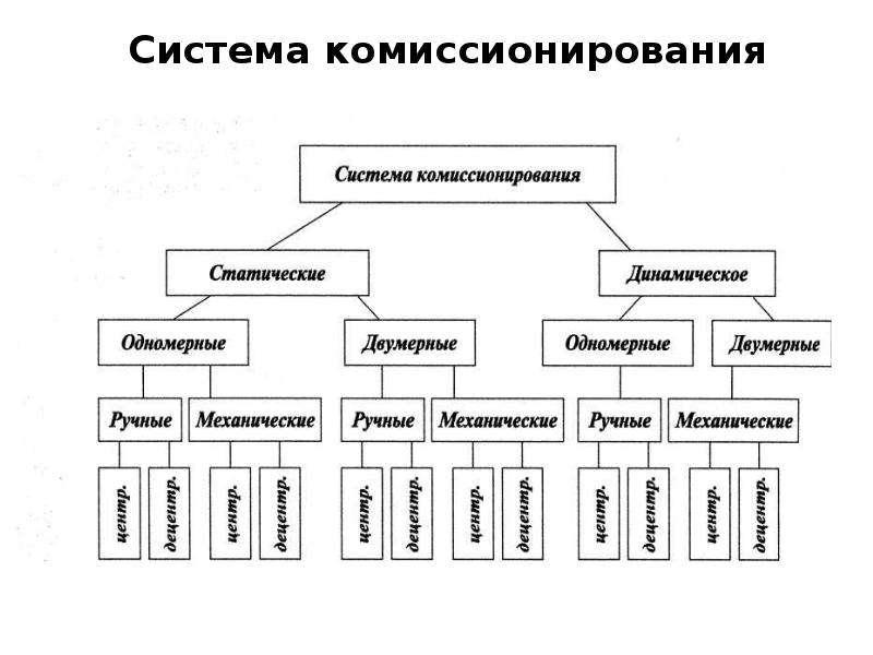 Cистема комиссионирования Cистема комиссионирования