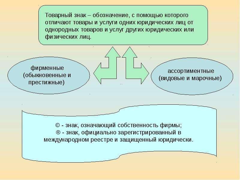 заявку теоретические основы товароведения лекции разделен