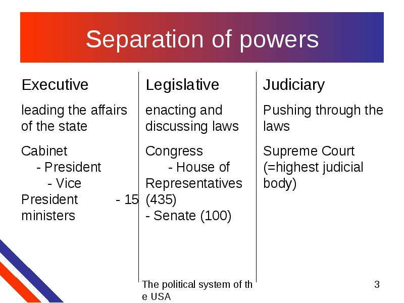 the democracy and separation of powers in the united states Separation of powers is the distribution of political authority within a government learn more about how separation of power works in the united states, then check your understanding of this topic with a quiz.