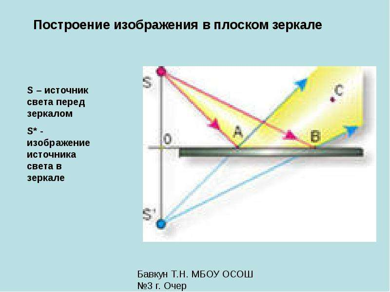 На рисунке показан источник света s и плоское зеркало