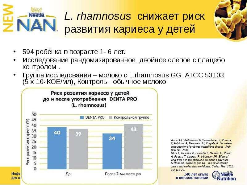 L. rhamnosus снижает риск развития кариеса у детей 594 ребёнка в возрасте 1- 6 лет. Исследование ран
