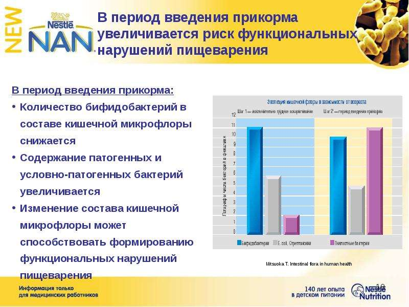 В период введения прикорма увеличивается риск функциональных нарушений пищеварения