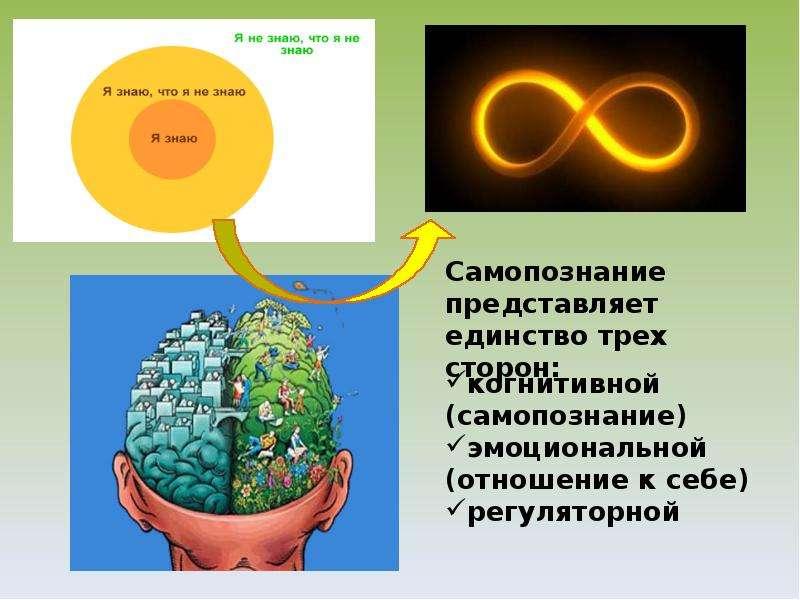 Самопознание путь познания