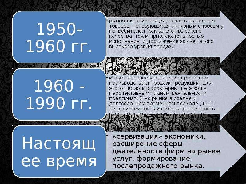 Концепция маркетинга Выполнила Хропина Ольга, слайд 7