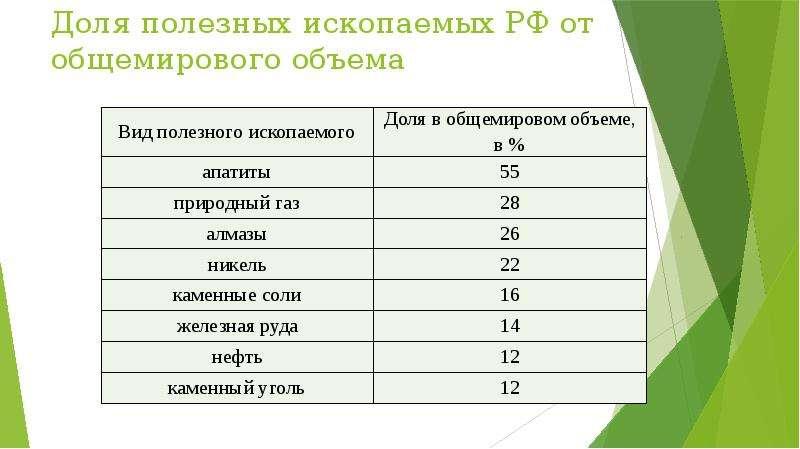 Доля полезных ископаемых РФ от общемирового объема