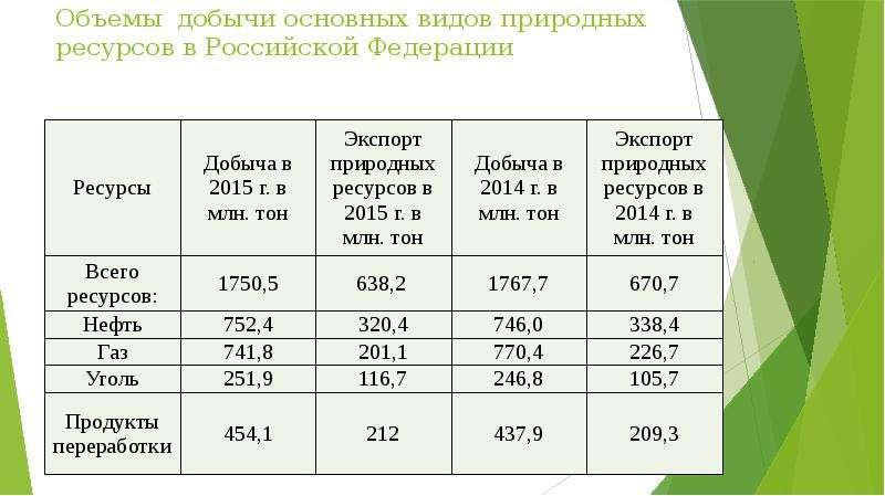 Объемы добычи основных видов природных ресурсов в Российской Федерации