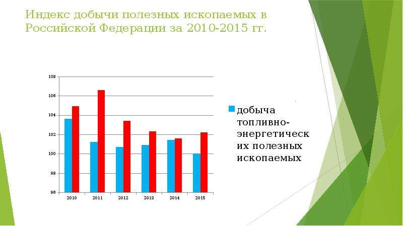 Индекс добычи полезных ископаемых в Российской Федерации за 2010-2015 гг.