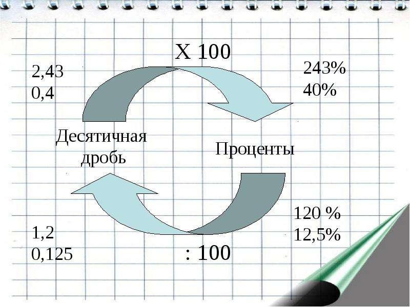 Перевести Проценты В Число