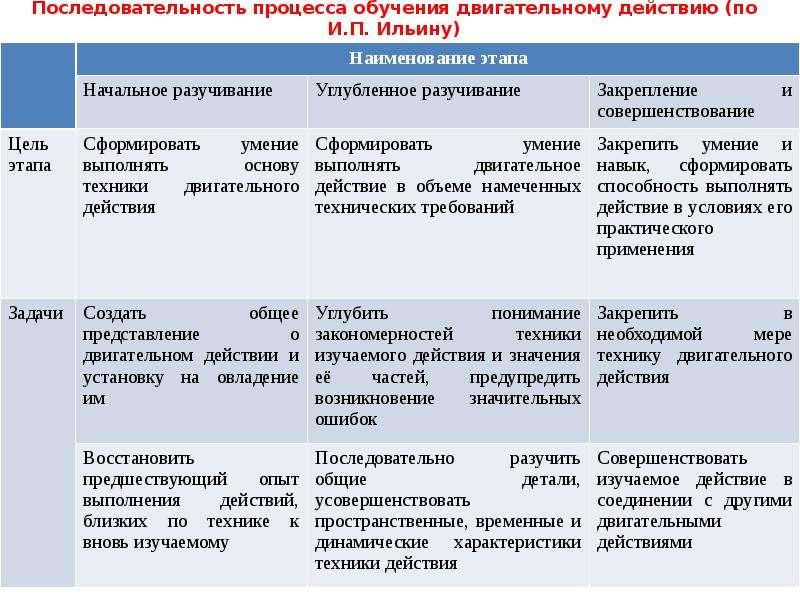 Последовательность процесса обучения двигательному действию (по И. П. Ильину)