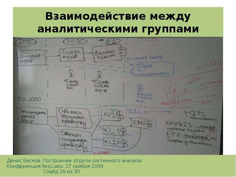 Взаимодействие между аналитическими группами