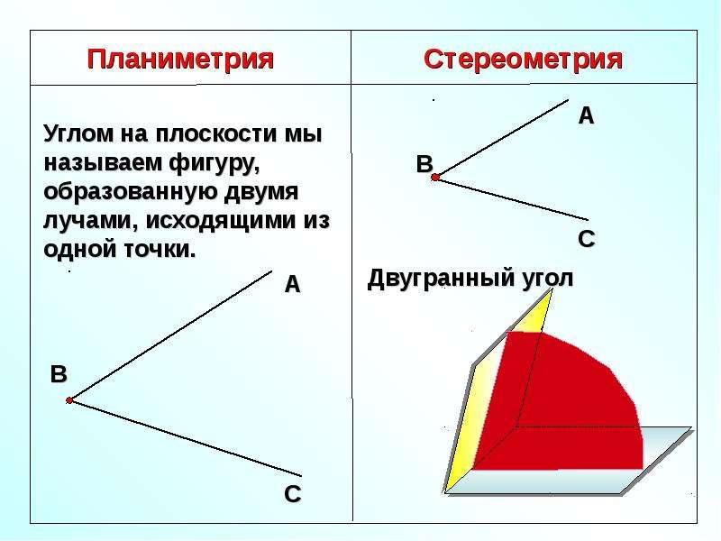 синтетическое план урока двугранный угол рамках модельного ряда