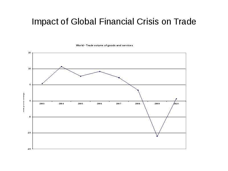 impact of the global financial crisis Free essay: mid september 2008 saw a significant change for the australian economy, with the collapse of the lehman brothers triggering the global financial.